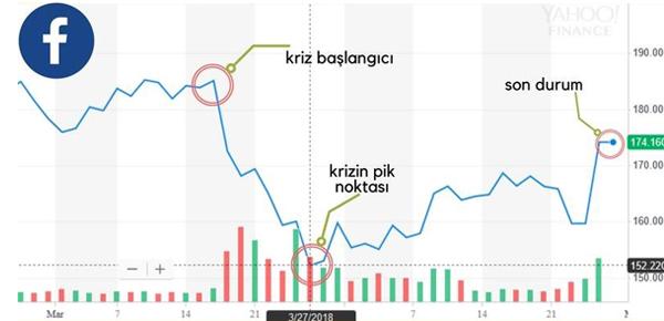 Skandalla Beraber Facebook Hisse Fiyat Değişimi (USD)